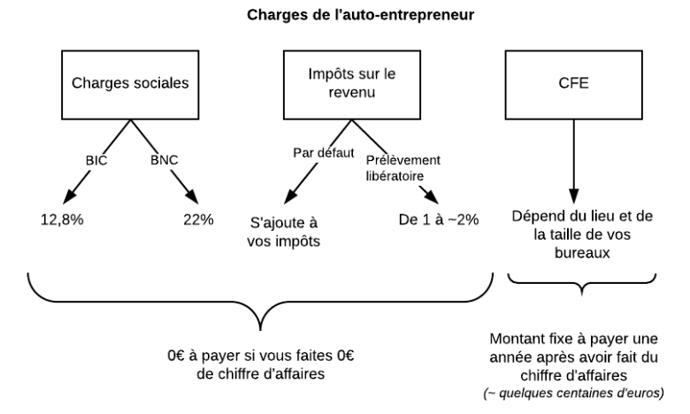 Image Digital MYM charges auto-entrepreneur